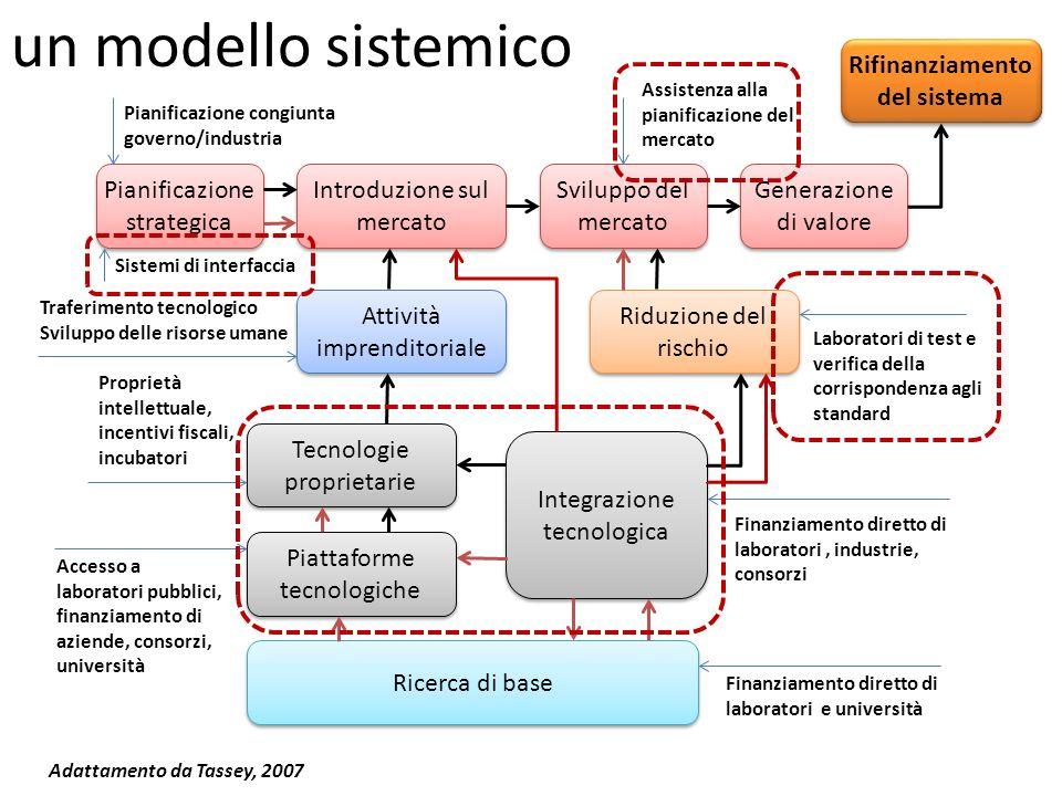 Pianificazione strategica Introduzione sul mercato Sviluppo del mercato Generazione di valore Attività imprenditoriale Riduzione del rischio Tecnologi