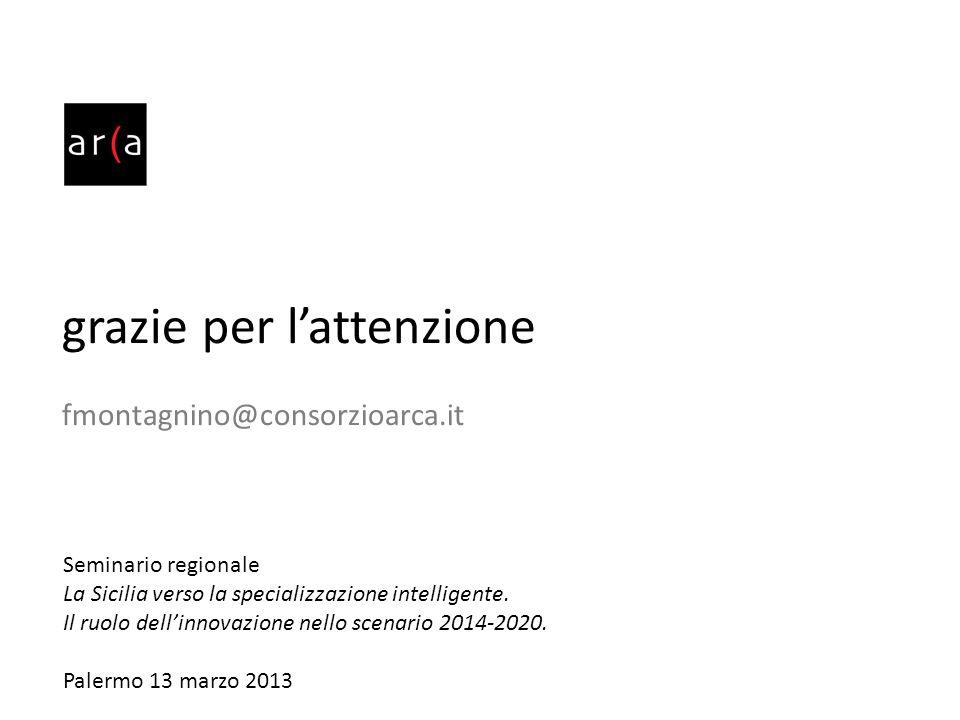 grazie per lattenzione fmontagnino@consorzioarca.it Seminario regionale La Sicilia verso la specializzazione intelligente. Il ruolo dellinnovazione ne