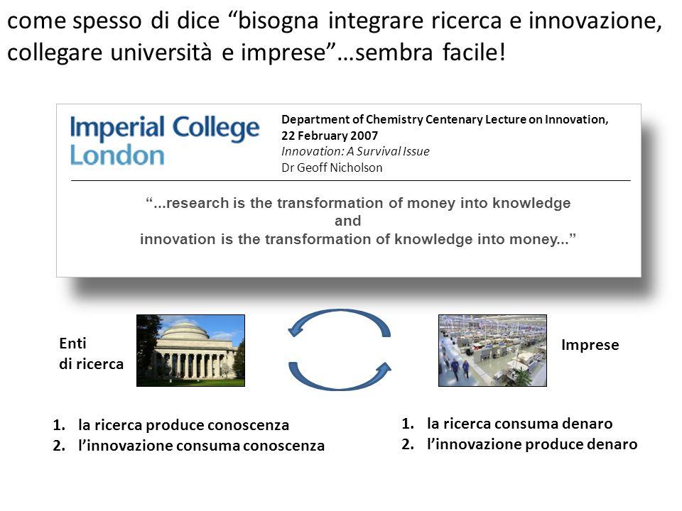 1.la ricerca produce conoscenza 2.linnovazione consuma conoscenza 1.la ricerca consuma denaro 2.linnovazione produce denaro Imprese Enti di ricerca...