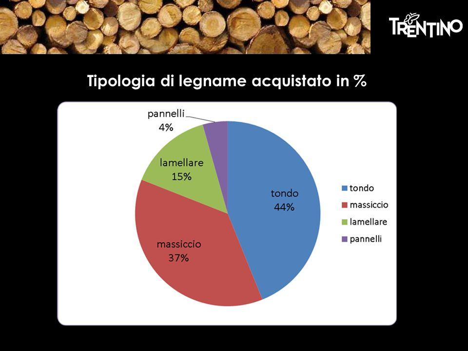 Tipologia di legname acquistato in %
