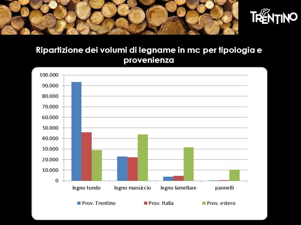 Ripartizione dei volumi di legname in mc per tipologia e provenienza