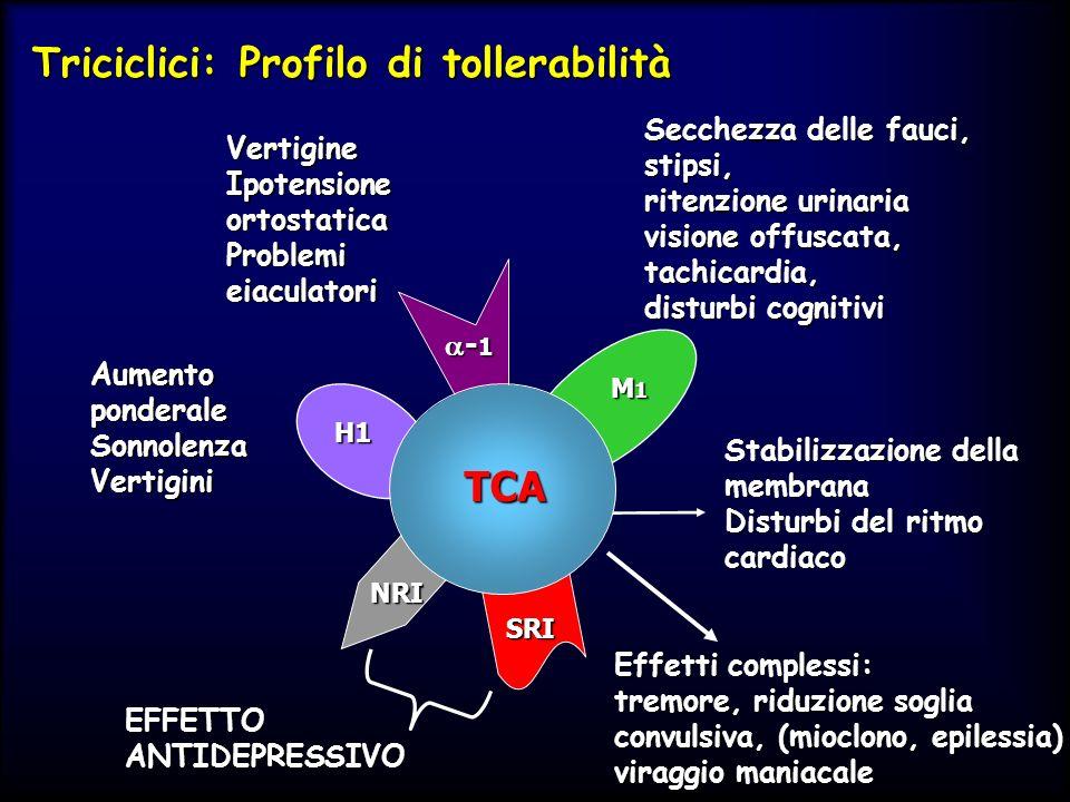 Triciclici: Profilo di tollerabilità Vertigine Ipotensione ortostatica Problemi eiaculatori Aumento ponderale SonnolenzaVertigini Secchezza delle fauc