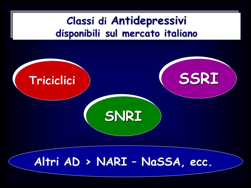 Classi di Antidepressivi disponibili sul mercato italiano Triciclici SSRISSRI SNRISNRI Altri AD > NARI – NaSSA, ecc.