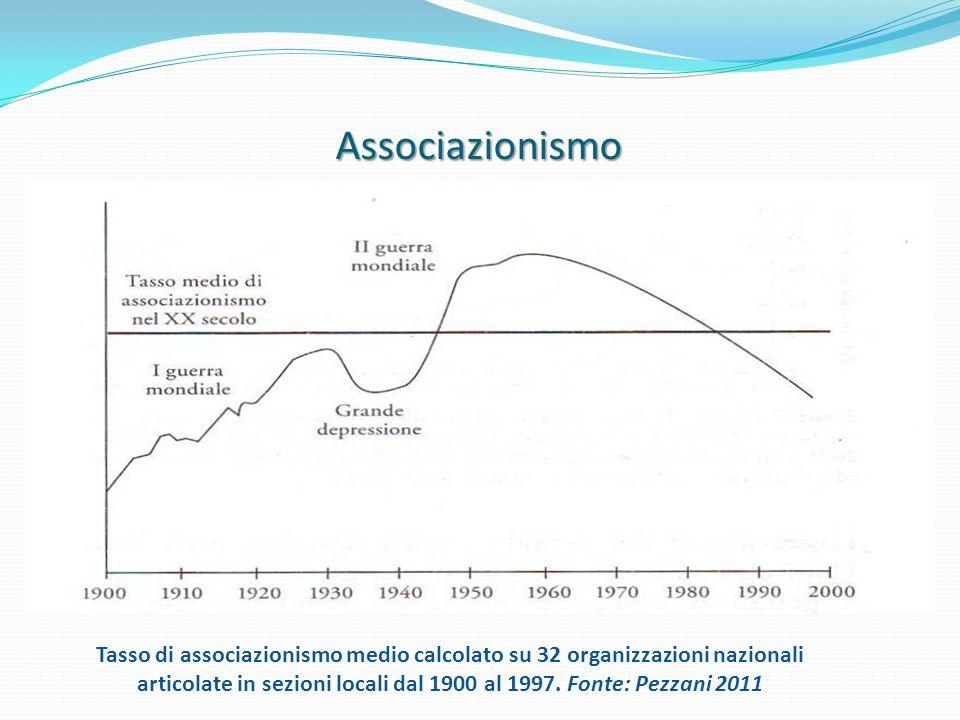 Associazionismo Tasso di associazionismo medio calcolato su 32 organizzazioni nazionali articolate in sezioni locali dal 1900 al 1997. Fonte: Pezzani