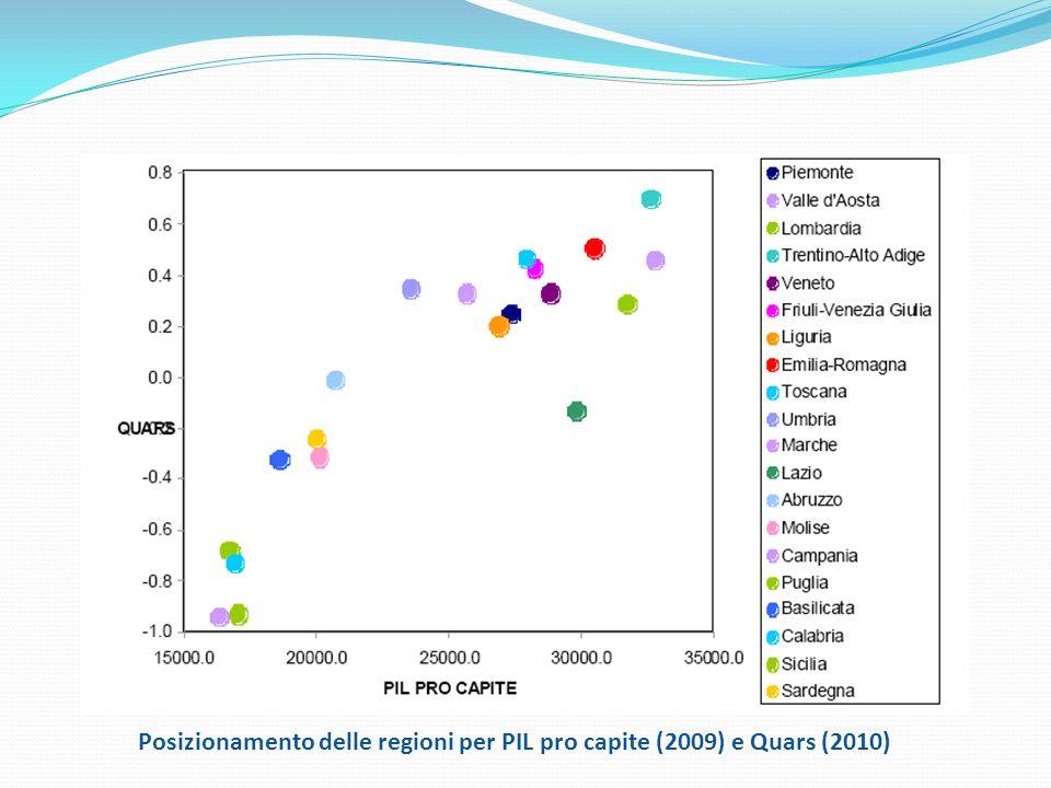 Posizionamento delle regioni per PIL pro capite (2009) e Quars (2010)