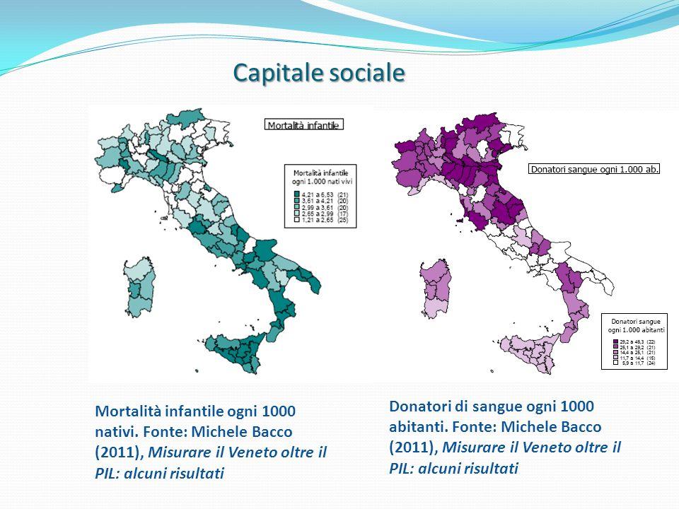 Capitale sociale Mortalità infantile ogni 1000 nativi. Fonte: Michele Bacco (2011), Misurare il Veneto oltre il PIL: alcuni risultati Donatori di sang