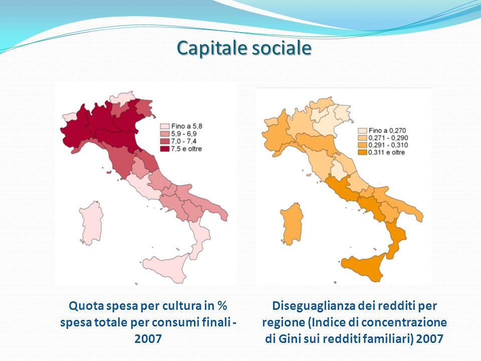 Capitale sociale Quota spesa per cultura in % spesa totale per consumi finali - 2007 Diseguaglianza dei redditi per regione (Indice di concentrazione
