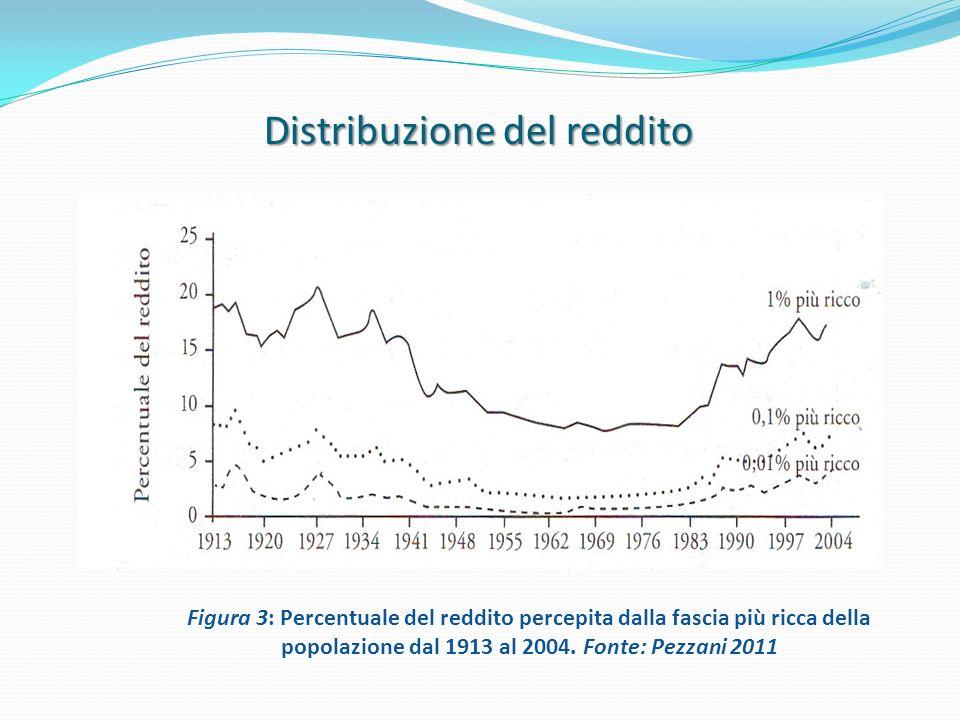 Distribuzione del reddito Figura 3: Percentuale del reddito percepita dalla fascia più ricca della popolazione dal 1913 al 2004. Fonte: Pezzani 2011