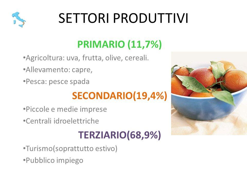 SETTORI PRODUTTIVI PRIMARIO (11,7%) Agricoltura: uva, frutta, olive, cereali. Allevamento: capre, Pesca: pesce spada SECONDARIO(19,4%) Piccole e medie