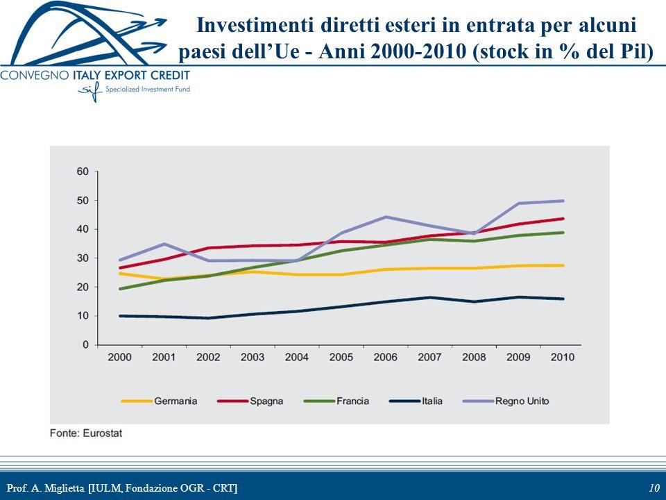Prof. A. Miglietta [IULM, Fondazione OGR - CRT]10 Investimenti diretti esteri in entrata per alcuni paesi dellUe - Anni 2000-2010 (stock in % del Pil)
