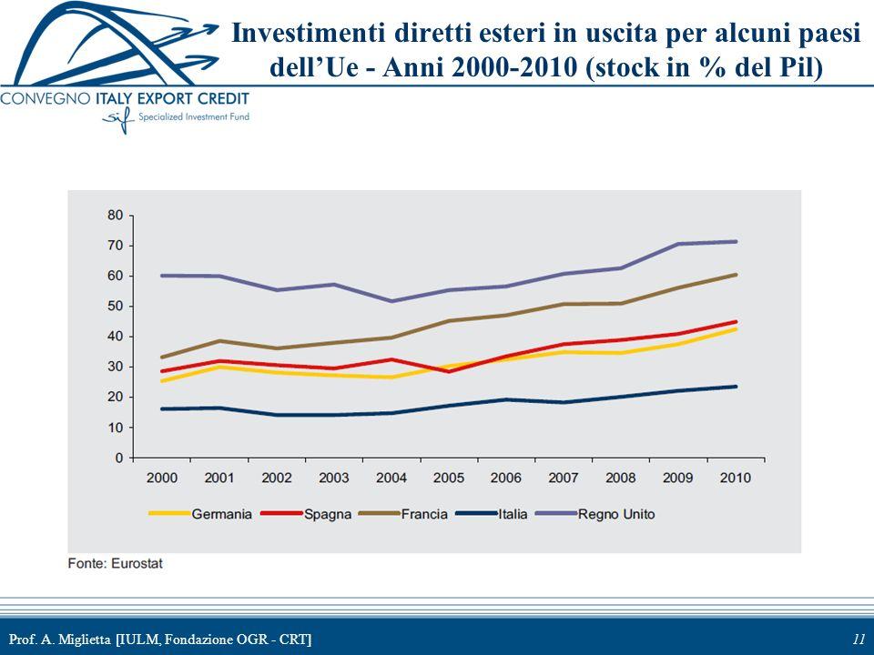 Prof. A. Miglietta [IULM, Fondazione OGR - CRT]11 Investimenti diretti esteri in uscita per alcuni paesi dellUe - Anni 2000-2010 (stock in % del Pil)