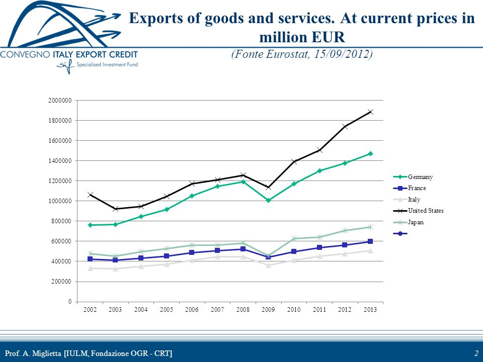 Prof. A. Miglietta [IULM, Fondazione OGR - CRT]2 Exports of goods and services. At current prices in million EUR (Fonte Eurostat, 15/09/2012)