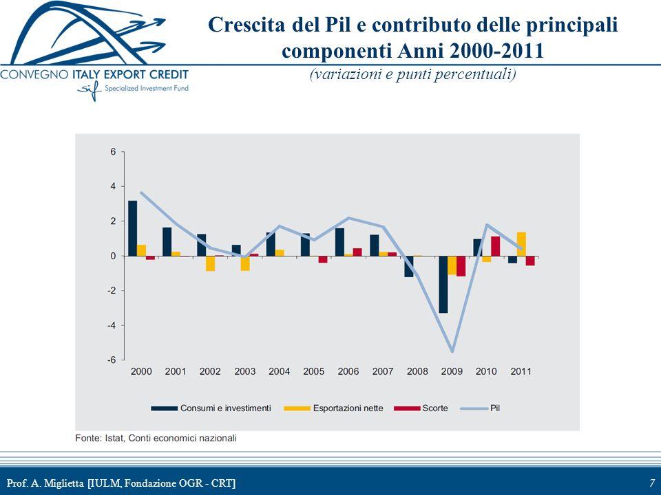 Prof. A. Miglietta [IULM, Fondazione OGR - CRT]7 Crescita del Pil e contributo delle principali componenti Anni 2000-2011 (variazioni e punti percentu