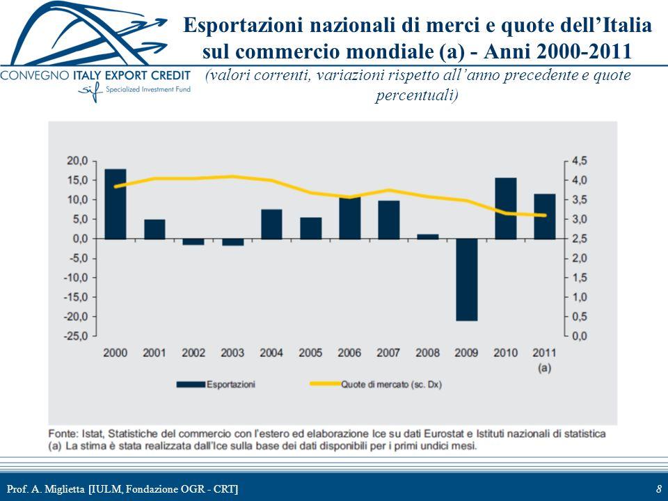 Prof. A. Miglietta [IULM, Fondazione OGR - CRT]8 Esportazioni nazionali di merci e quote dellItalia sul commercio mondiale (a) - Anni 2000-2011 (valor