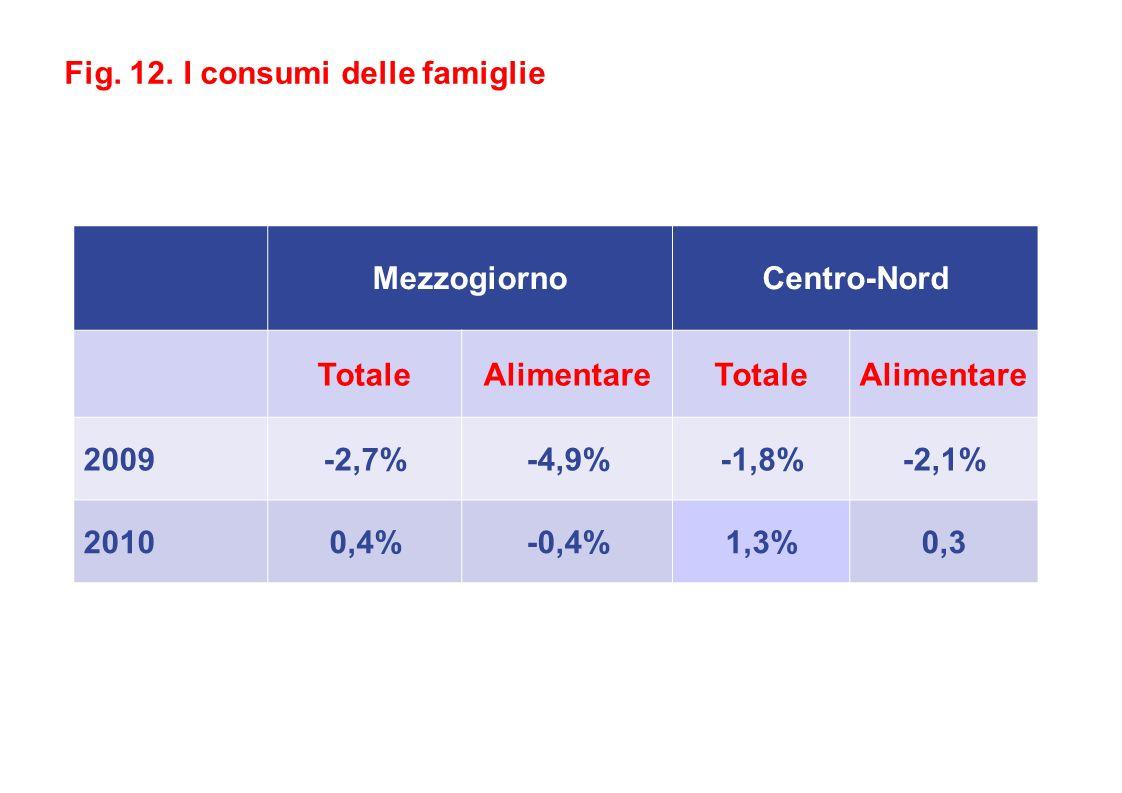 MezzogiornoCentro-Nord TotaleAlimentareTotaleAlimentare 2009-2,7%-4,9%-1,8%-2,1% 20100,4%-0,4%1,3%0,3 Fig.