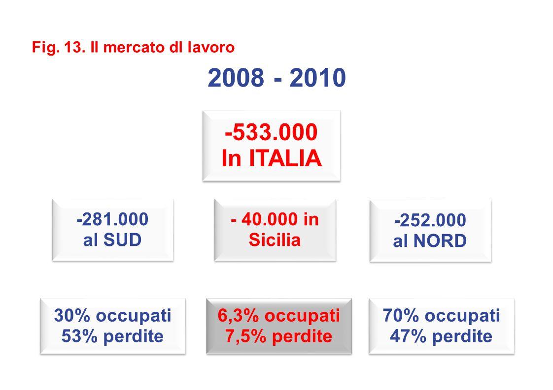 2008 - 2010 -281.000 al SUD -281.000 al SUD -252.000 al NORD -252.000 al NORD 30% occupati 53% perdite 30% occupati 53% perdite 70% occupati 47% perdite 70% occupati 47% perdite Fig.
