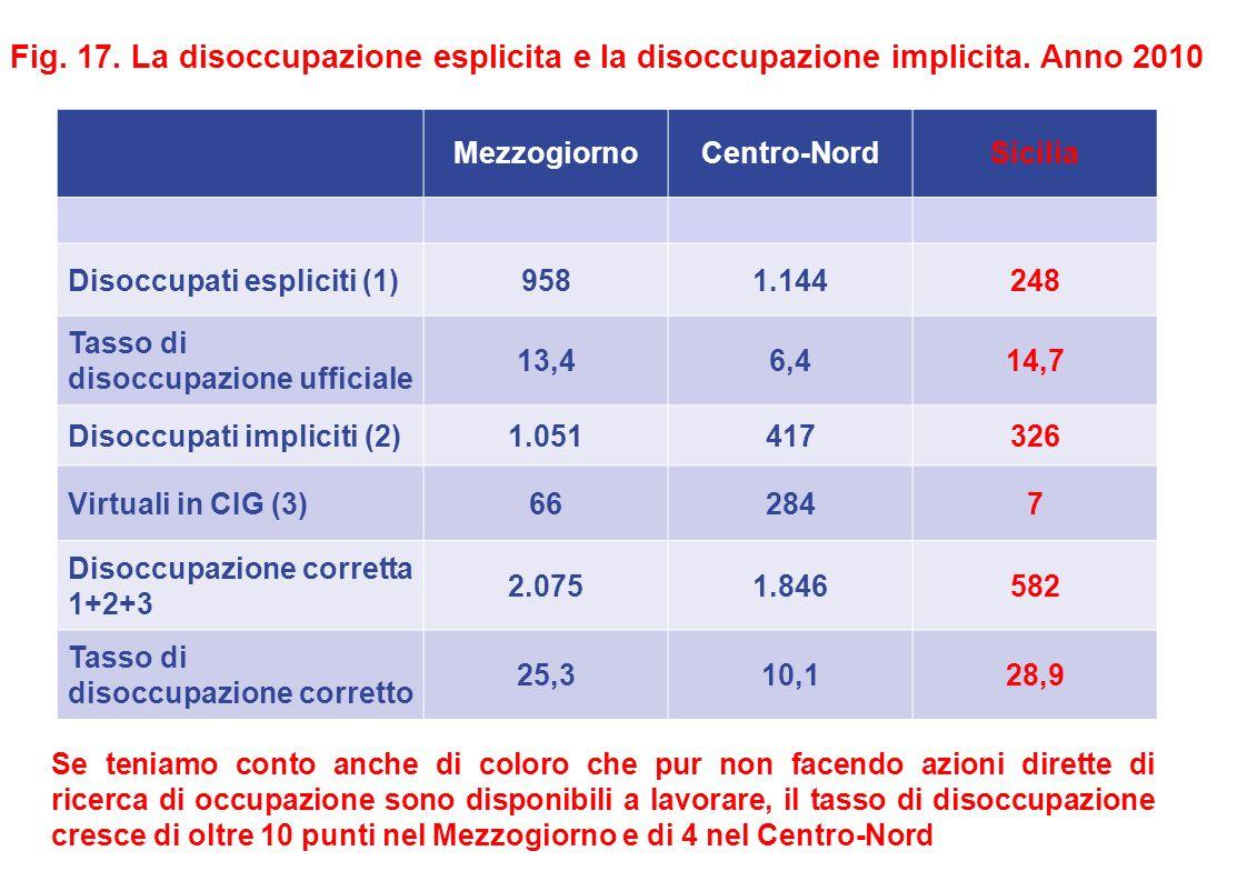 MezzogiornoCentro-NordSicilia Disoccupati espliciti (1)9581.144248 Tasso di disoccupazione ufficiale 13,46,414,7 Disoccupati impliciti (2)1.051417326 Virtuali in CIG (3)662847 Disoccupazione corretta 1+2+3 2.0751.846582 Tasso di disoccupazione corretto 25,310,128,9 Fig.