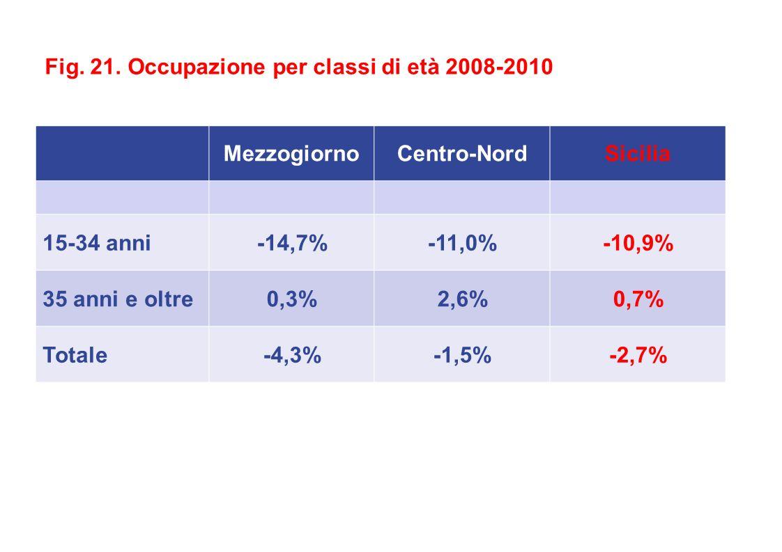 MezzogiornoCentro-NordSicilia 15-34 anni-14,7%-11,0%-10,9% 35 anni e oltre0,3%2,6%0,7% Totale-4,3%-1,5%-2,7% Fig.