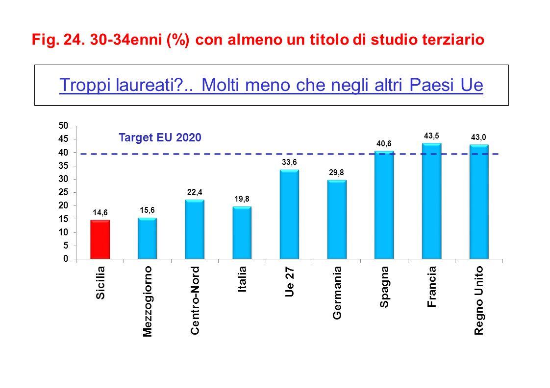 Troppi laureati .. Molti meno che negli altri Paesi Ue Fig.
