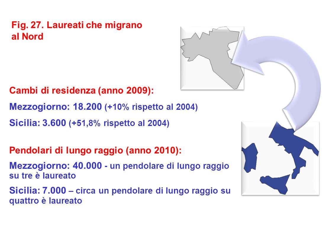 Cambi di residenza (anno 2009): Mezzogiorno: 18.200 (+10% rispetto al 2004) Sicilia: 3.600 (+51,8% rispetto al 2004) Pendolari di lungo raggio (anno 2010): Mezzogiorno: 40.000 - un pendolare di lungo raggio su tre è laureato Sicilia: 7.000 – circa un pendolare di lungo raggio su quattro è laureato Fig.