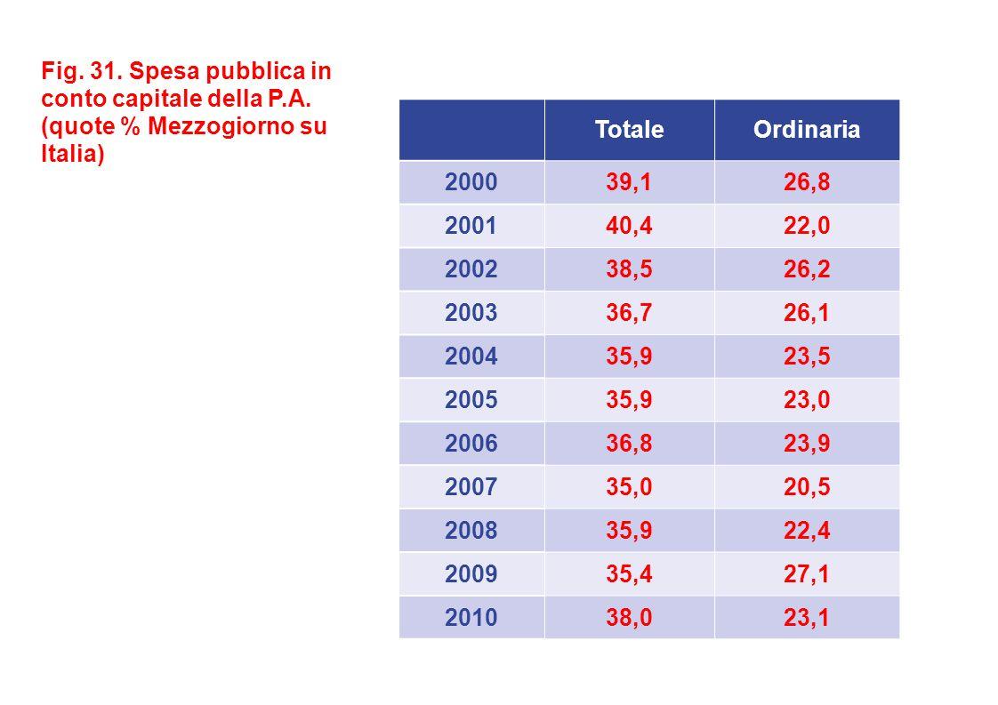 Fig. 31. Spesa pubblica in conto capitale della P.A.