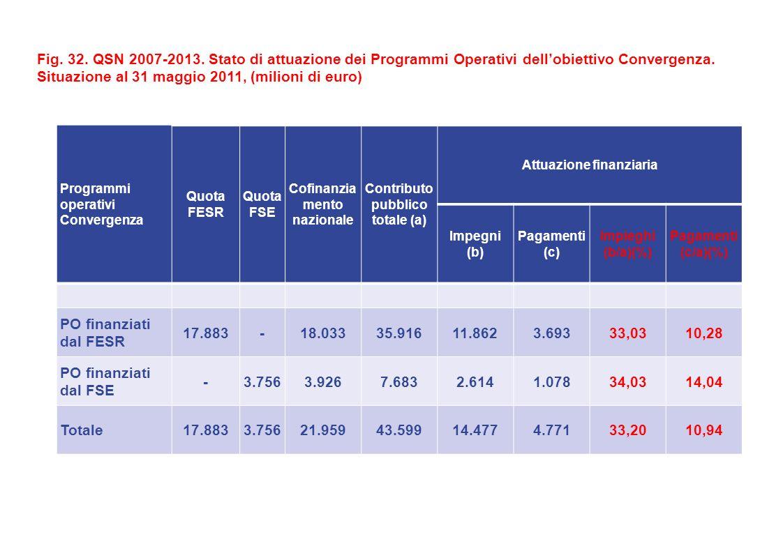 Fig. 32. QSN 2007-2013. Stato di attuazione dei Programmi Operativi dellobiettivo Convergenza.