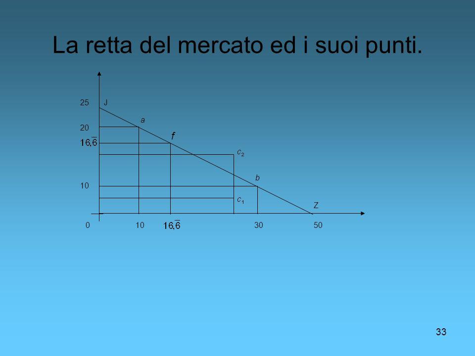 33 La retta del mercato ed i suoi punti. 50 25 0 Z J f b 30 10 20 a