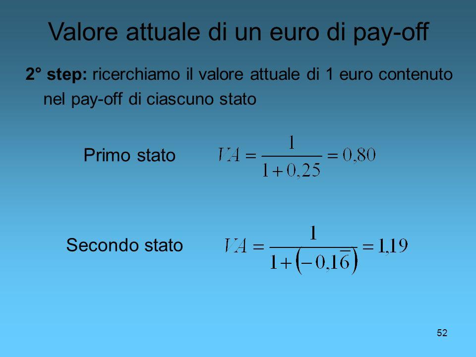 52 2° step: ricerchiamo il valore attuale di 1 euro contenuto nel pay-off di ciascuno stato Primo stato Secondo stato Valore attuale di un euro di pay