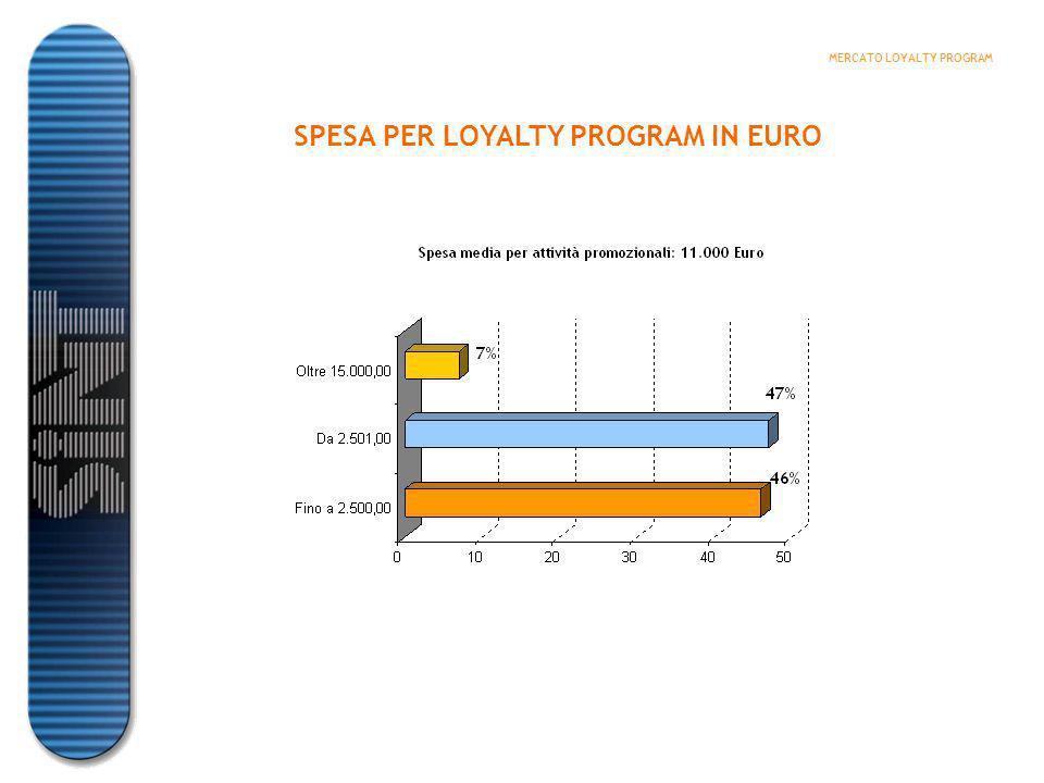 SPESA MEDIA PER LOYALTY PROGRAM MERCATO LOYALTY PROGRAM