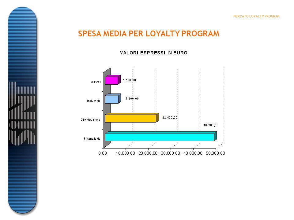 PROPENSIONE ALLA SPESA PER LOYALTY PROGRAM 2003 MERCATO LOYALTY PROGRAM