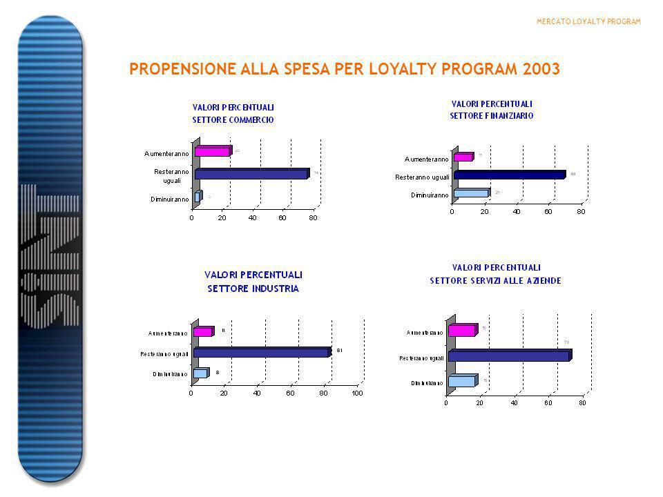 -Circa 26,5 milioni le carte nelle tasche degli italiani -Il 29,8% della popolazione con più di 14 anni possiede 1 fidelity card = 14,9 milioni di italiani -Il 54% degli italiani possiede una carta -Il 53% dei possessori di card ritiene che permettono vantaggi reali NUMERO DI CARTE POSSEDUTE DAGLI ITALIANI IDENTIKIT DEL POSSESSORE DI CARTE -Donne (36% del totale) -Individui con età compresa tra i 45 e i 54 anni (40% del totale) -Individui residenti al nord -Individui con titolo di studio elevato: laurea (36%) e media superiore (35%) OPERATORI ECONOMICI CHE INVESTONO IN CARTE FEDELTÀ MERCATO CARTE FEDELTA (Indagine AC NIELSEN CRA 2002) MERCATO CARTE FEDELTA