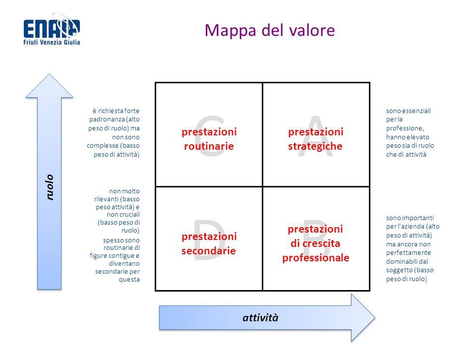 Mappa del valore AC DB prestazioni strategiche prestazioni secondarie prestazioni routinarie prestazioni di crescita professionale ruolo attività sono