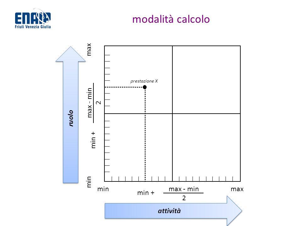 modalità calcolo max minmaxmax - min 2 min max - min 2 prestazione X min + ruolo attività