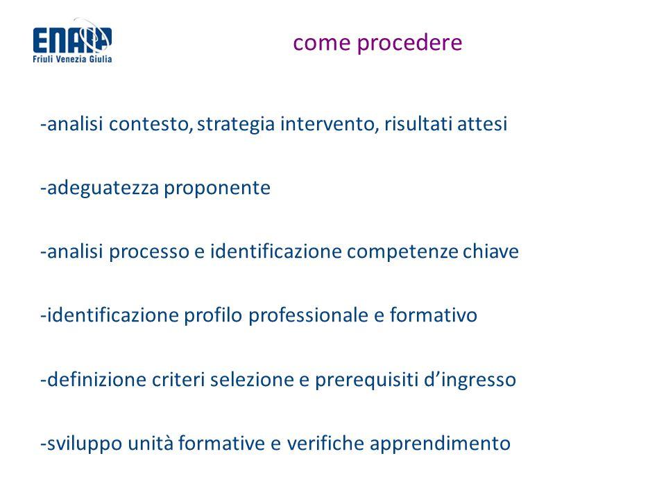 come procedere -analisi contesto, strategia intervento, risultati attesi -adeguatezza proponente -analisi processo e identificazione competenze chiave