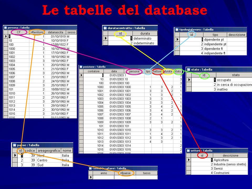 Le tabelle del database