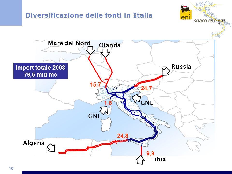10 Diversificazione delle fonti in Italia Russia Olanda GNL Algeria Mare del Nord Libia 24,8 9,9 1,5 24,7 15,7 Import totale 2008 76,5 mld mc GNL