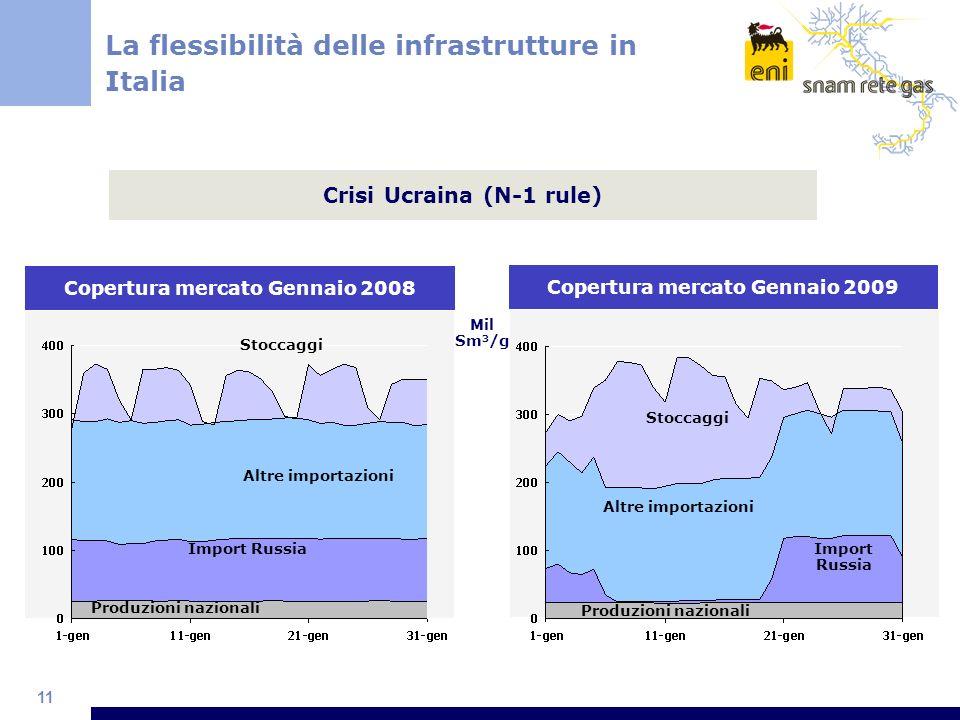 11 La flessibilità delle infrastrutture in Italia Copertura mercato Gennaio 2008 Import Russia Altre importazioni Produzioni nazionali Stoccaggi Coper