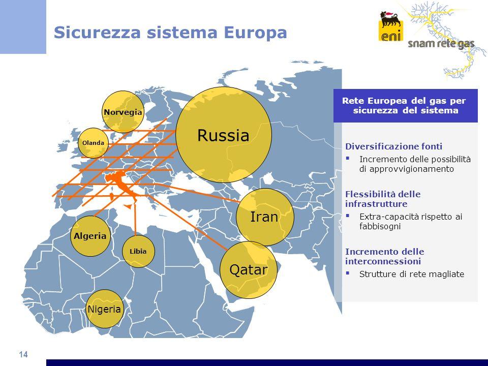 14 Sicurezza sistema Europa Nigeria Algeria Libia Iran Qatar Olanda Norvegia Diversificazione fonti Incremento delle possibilità di approvvigionamento