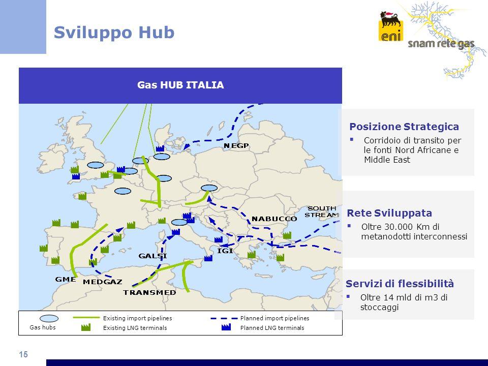 15 Sviluppo Hub Existing import pipelines Existing LNG terminals Planned import pipelines Planned LNG terminals Gas hubs Gas HUB ITALIA Posizione Stra