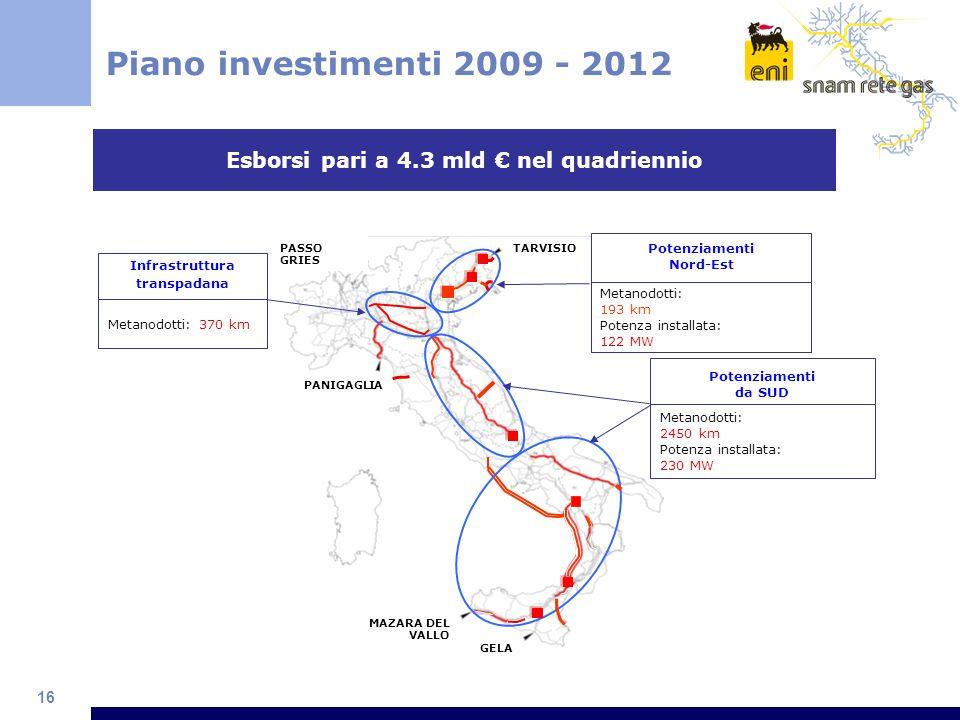 16 Piano investimenti 2009 - 2012 PANIGAGLIA MAZARA DEL VALLO GELA PASSO GRIES Metanodotti: 370 km Infrastruttura transpadana Metanodotti: 2450 km Pot