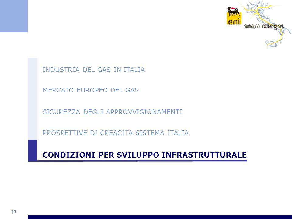 17 INDUSTRIA DEL GAS IN ITALIA MERCATO EUROPEO DEL GAS SICUREZZA DEGLI APPROVVIGIONAMENTI PROSPETTIVE DI CRESCITA SISTEMA ITALIA CONDIZIONI PER SVILUP