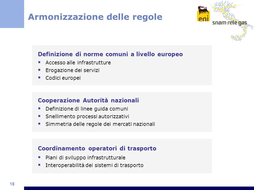 18 Armonizzazione delle regole Cooperazione Autorità nazionali Definizione di linee guida comuni Snellimento processi autorizzativi Simmetria delle re