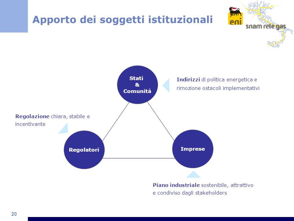 20 Apporto dei soggetti istituzionali Stati & Comunità Imprese Regolatori Indirizzi di politica energetica e rimozione ostacoli implementativi Regolaz