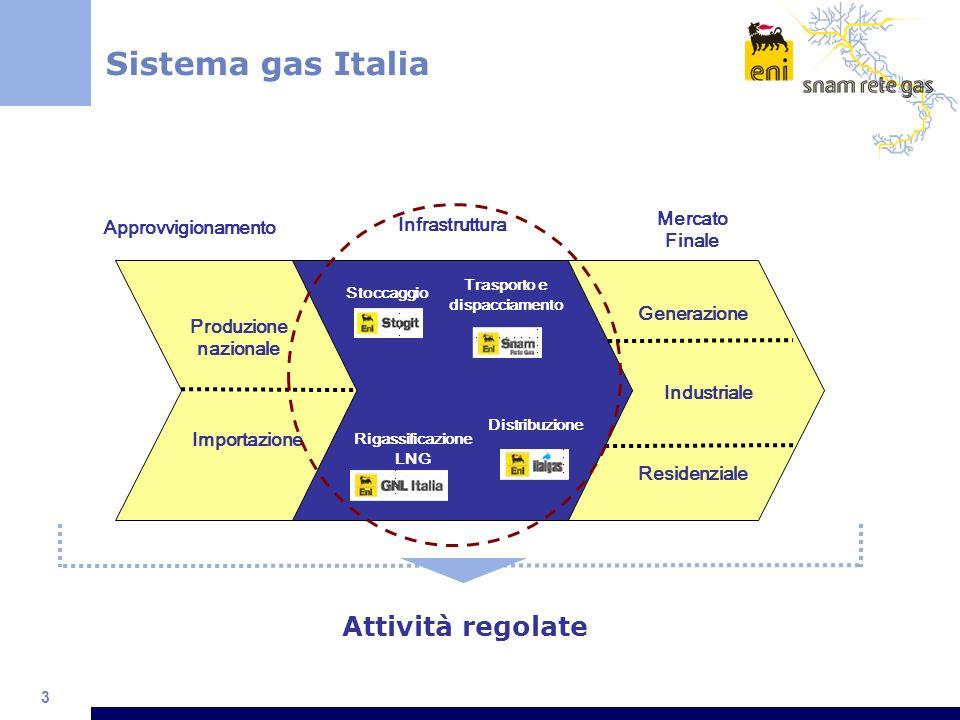 3 Sistema gas Italia Stoccaggio Trasporto e dispacciamento Distribuzione Rigassificazione LNG Approvvigionamento Mercato Finale Generazione Industrial