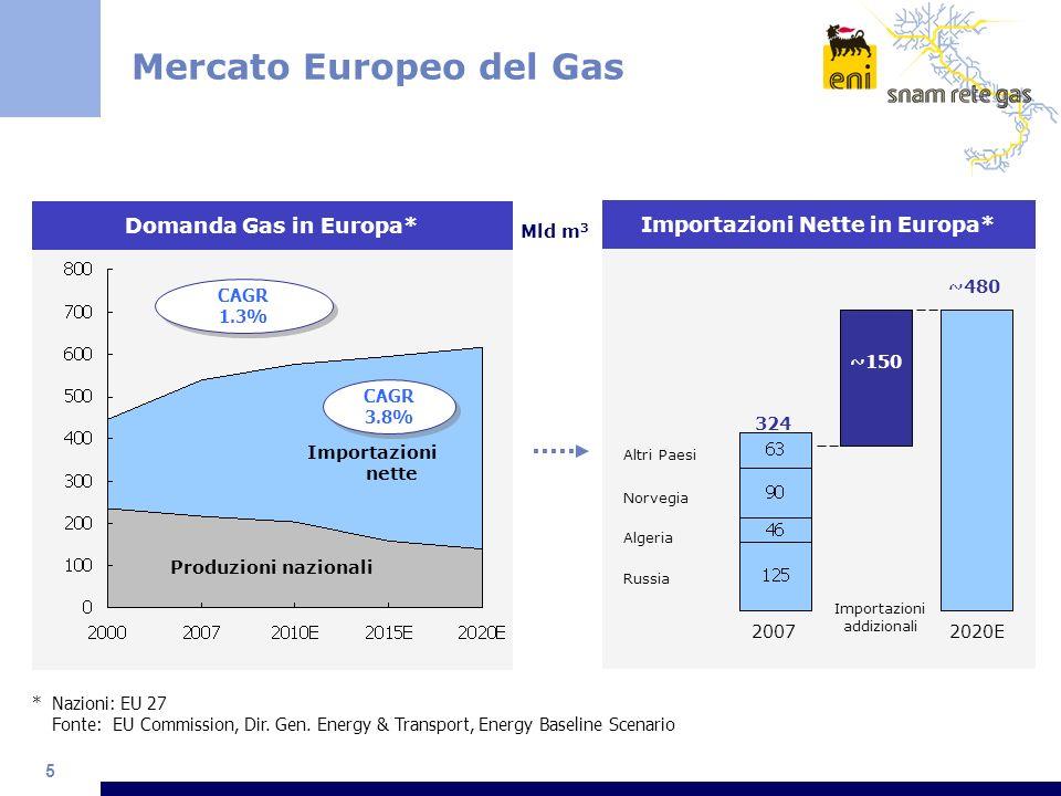 5 Mercato Europeo del Gas Importazioni Nette in Europa* Norvegia Altri Paesi Algeria ~480 ~150 324 2020E Importazioni addizionali 2007 Russia *Nazioni