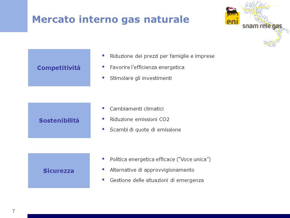 7 Mercato interno gas naturale Competitività Sicurezza Riduzione dei prezzi per famiglie e imprese Favorire lefficienza energetica Stimolare gli inves