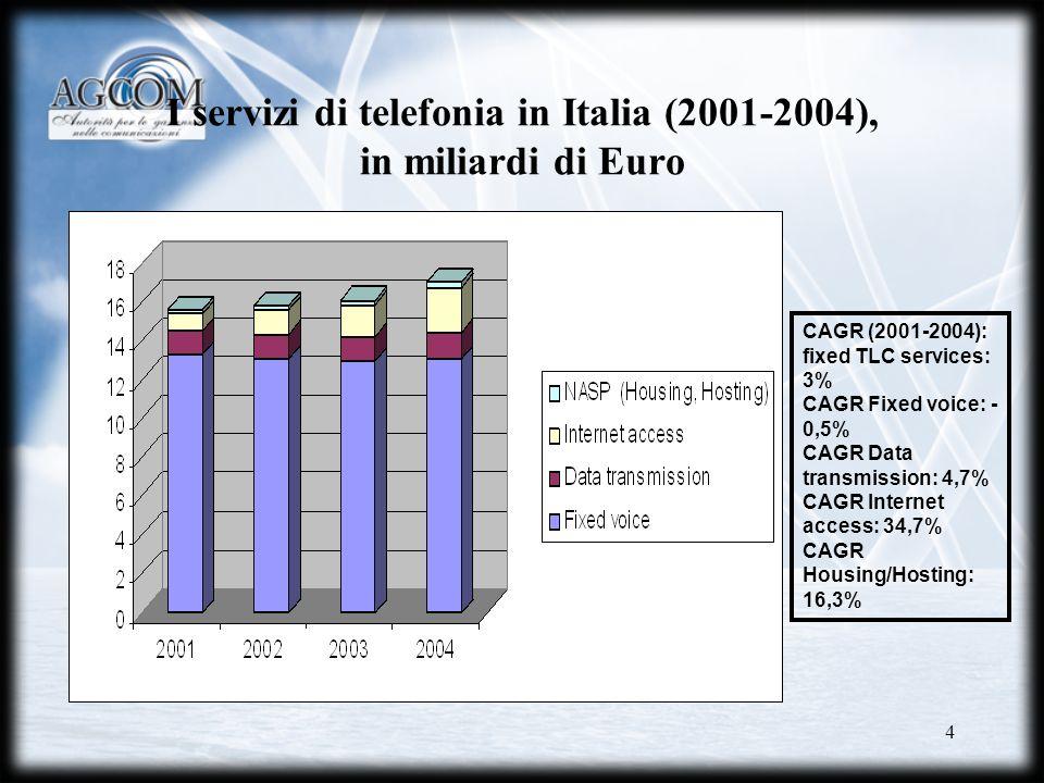 4 I servizi di telefonia in Italia (2001-2004), in miliardi di Euro CAGR (2001-2004): fixed TLC services: 3% CAGR Fixed voice: - 0,5% CAGR Data transm
