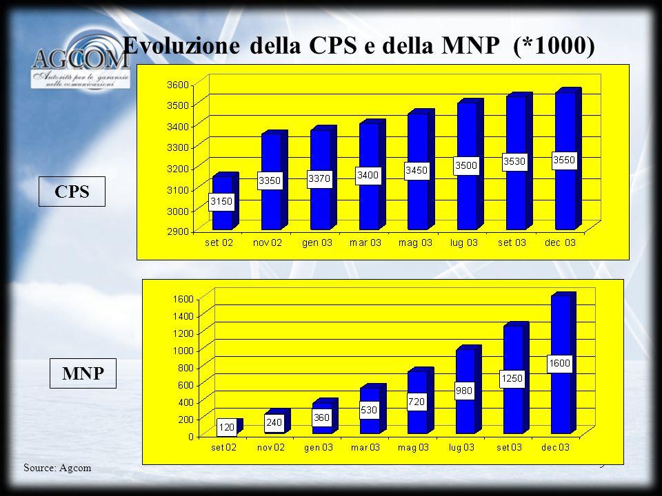 9 Evoluzione della CPS e della MNP (*1000) CPS MNP Source: Agcom