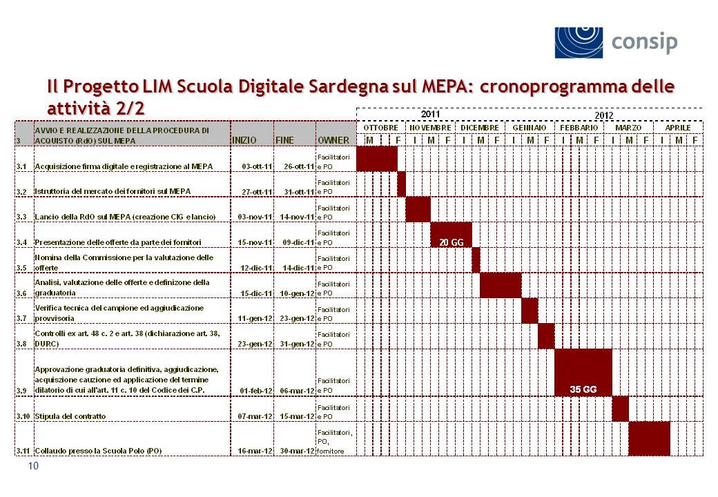 10 Il Progetto LIM Scuola Digitale Sardegnasul MEPA: cronoprogramma delle attività 2/2 Il Progetto LIM Scuola Digitale Sardegna sul MEPA: cronoprogramma delle attività 2/2