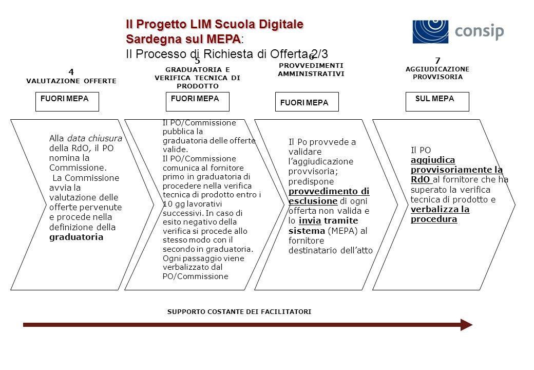 Il Progetto LIM Scuola Digitale Sardegna sul MEPA Il Progetto LIM Scuola Digitale Sardegna sul MEPA: Il Processo di Richiesta di Offerta 2/3 Alla data chiusura della RdO, il PO nomina la Commissione.